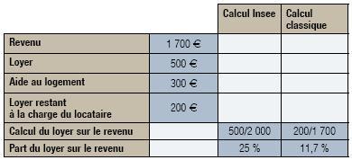 calcul allocation logement