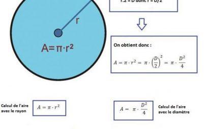 calcul circonférence cercle