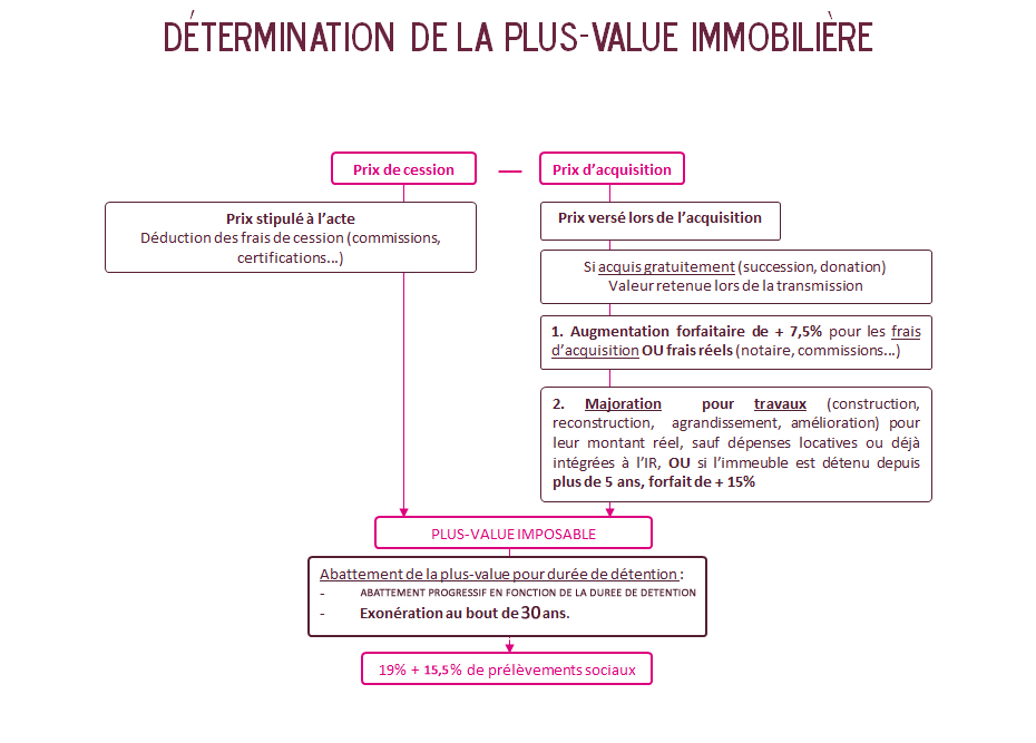 calcul de la plus value immobilière