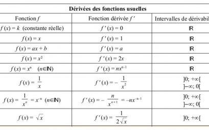 calcul dérivée