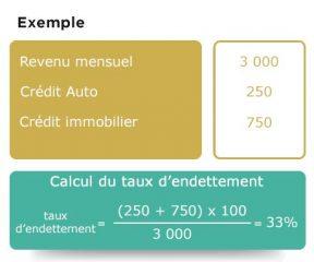 calcul du taux d endettement
