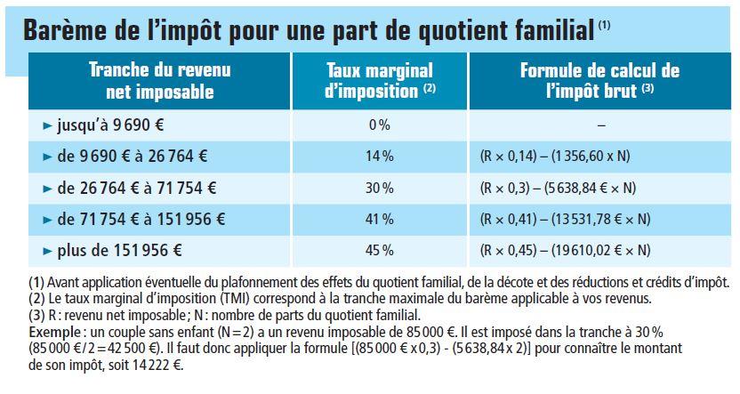 Calcul impots 2014 - Maelynn.fr