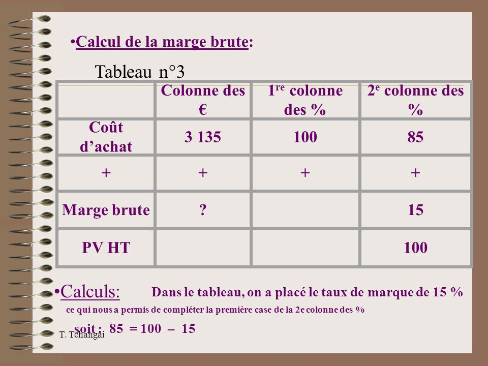 Calcul appel de marge forex