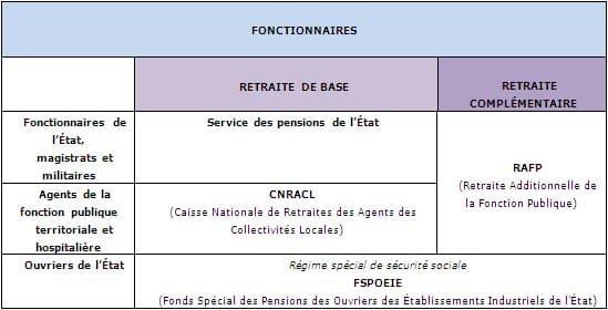 Calcul Retraite Fonctionnaire Maelynn Fr