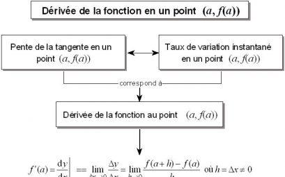 calcul variation