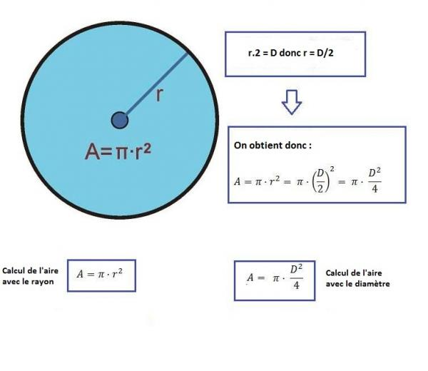 calculer la surface d un cercle