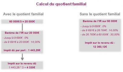 calculer quotient familial