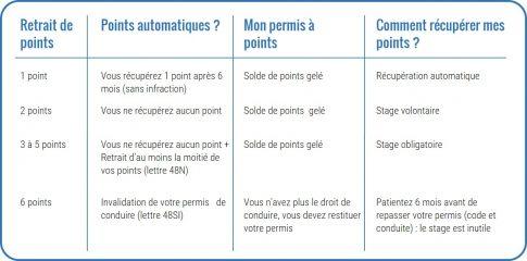 Comment savoir le nombre de point sur le permis ?